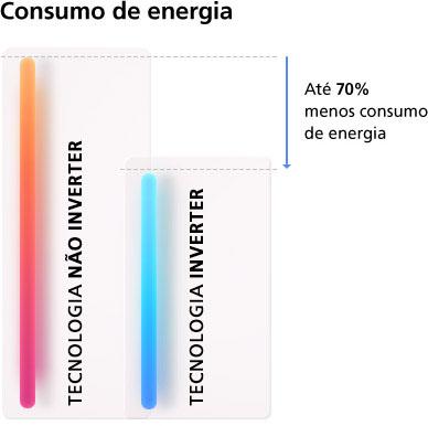 Até 70% menos consumo de energia
